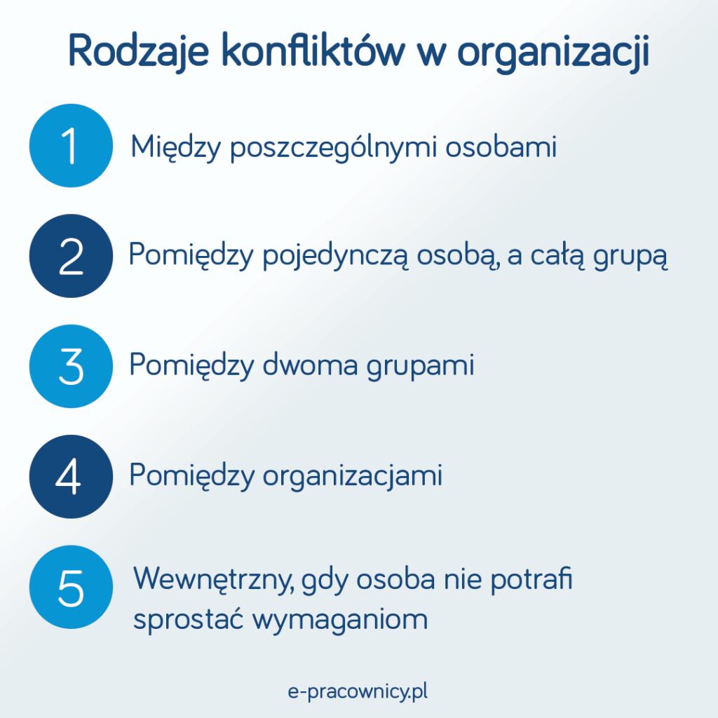 rodzaje konfliktow w organizacji